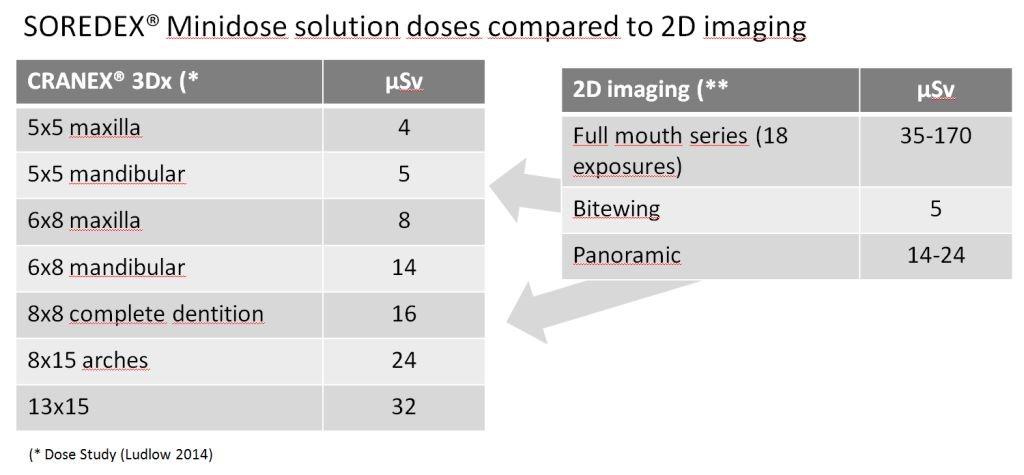 Minidose_compared_to_2D